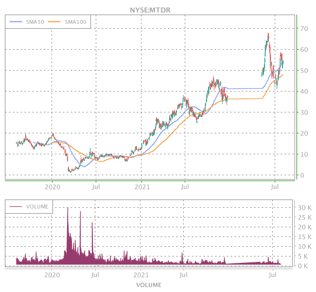 3 Years OHLC Graph (NYSE:MTDR)