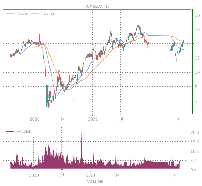3 Years OHLC Graph (NYSE:MTG)