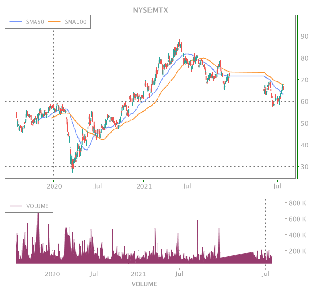 3 Years OHLC Graph (NYSE:MTX)