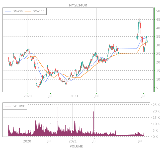 3 Years OHLC Graph (NYSE:MUR)