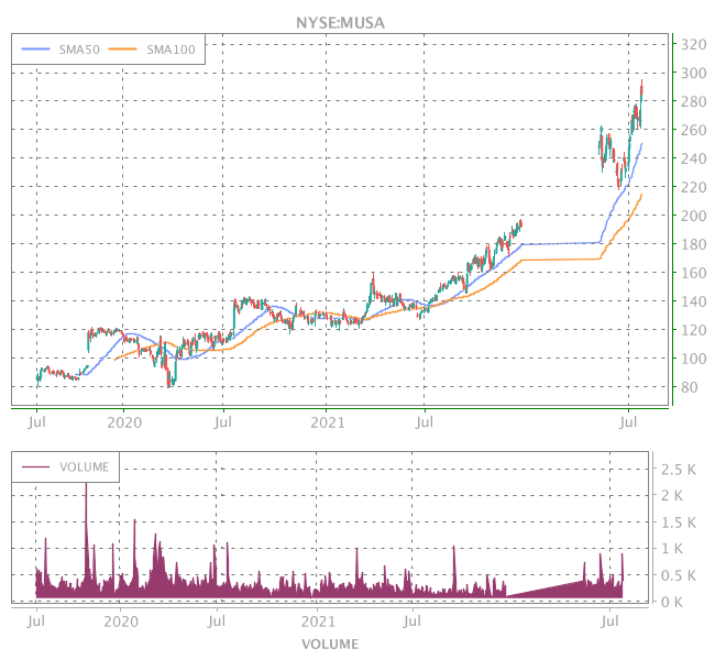3 Years OHLC Graph (NYSE:MUSA)