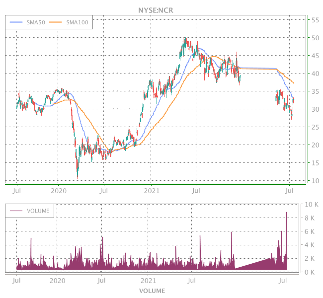 3 Years OHLC Graph (NYSE:NCR)
