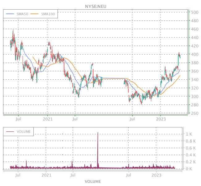 3 Years OHLC Graph (NYSE:NEU)