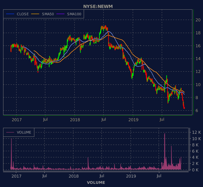 3 Years OHLC Graph (NYSE:NEWM)