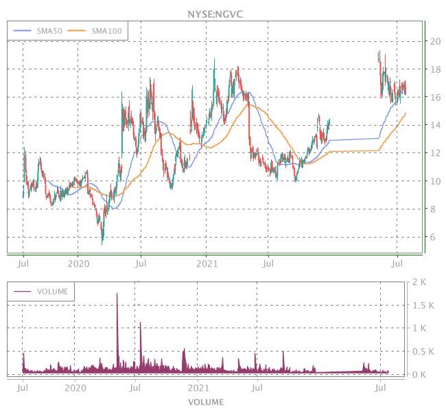 3 Years OHLC Graph (NYSE:NGVC)