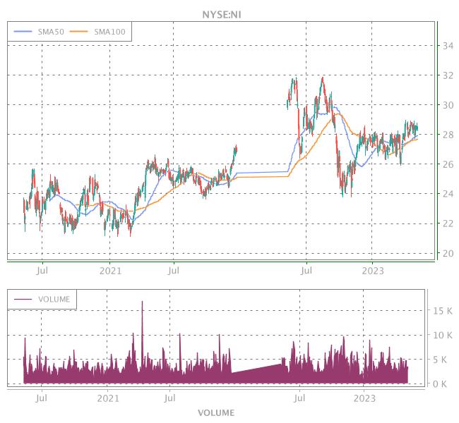 3 Years OHLC Graph (NYSE:NI)