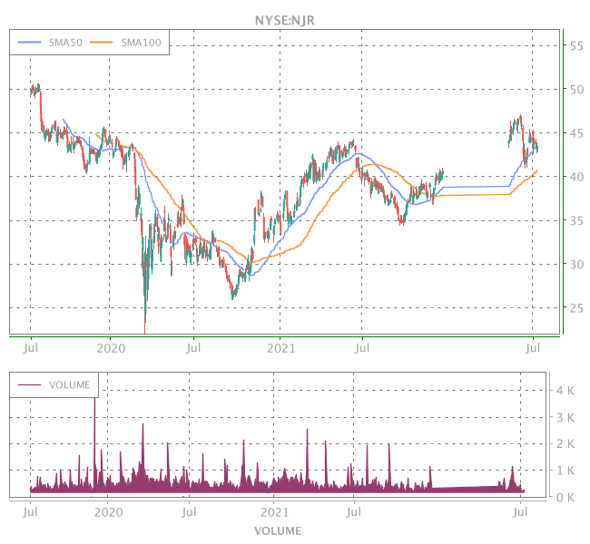 3 Years OHLC Graph (NYSE:NJR)