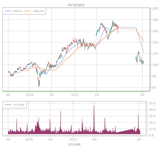 3 Years OHLC Graph (NYSE:NKE)
