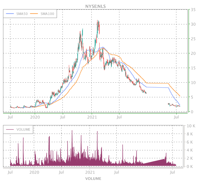 3 Years OHLC Graph (NYSE:NLS)