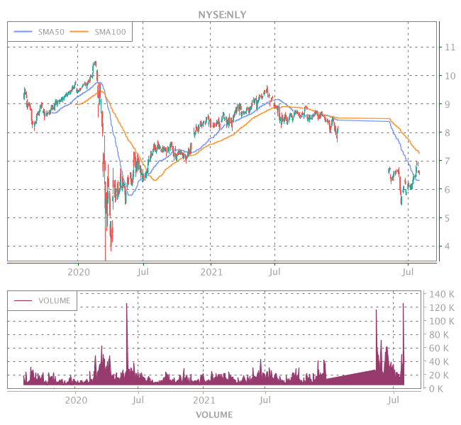 3 Years OHLC Graph (NYSE:NLY)