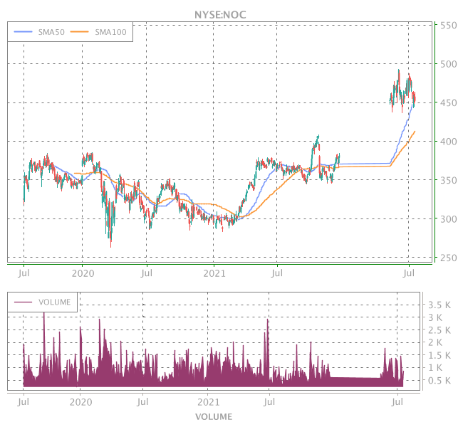 3 Years OHLC Graph (NYSE:NOC)