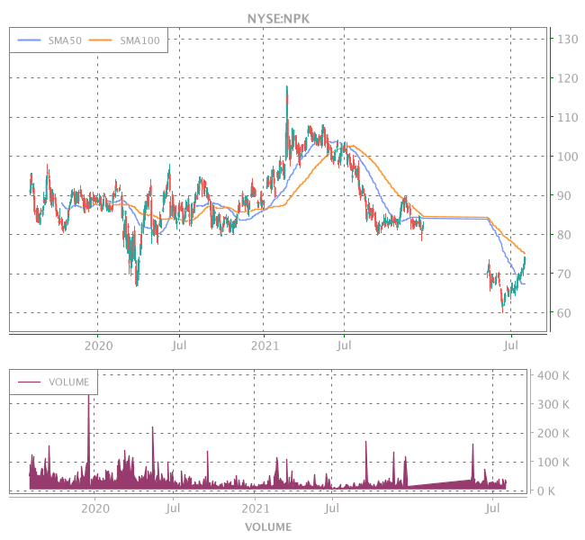 3 Years OHLC Graph (NYSE:NPK)