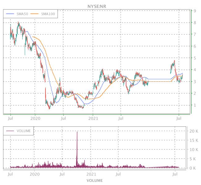 3 Years OHLC Graph (NYSE:NR)