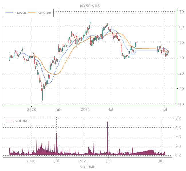 3 Years OHLC Graph (NYSE:NUS)