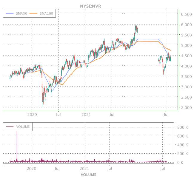 3 Years OHLC Graph (NYSE:NVR)