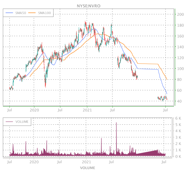 3 Years OHLC Graph (NYSE:NVRO)