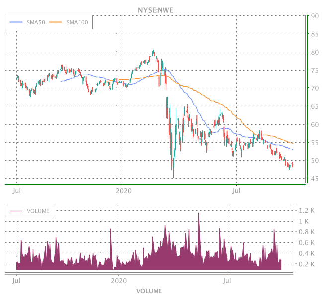 3 Years OHLC Graph (NYSE:NWE)