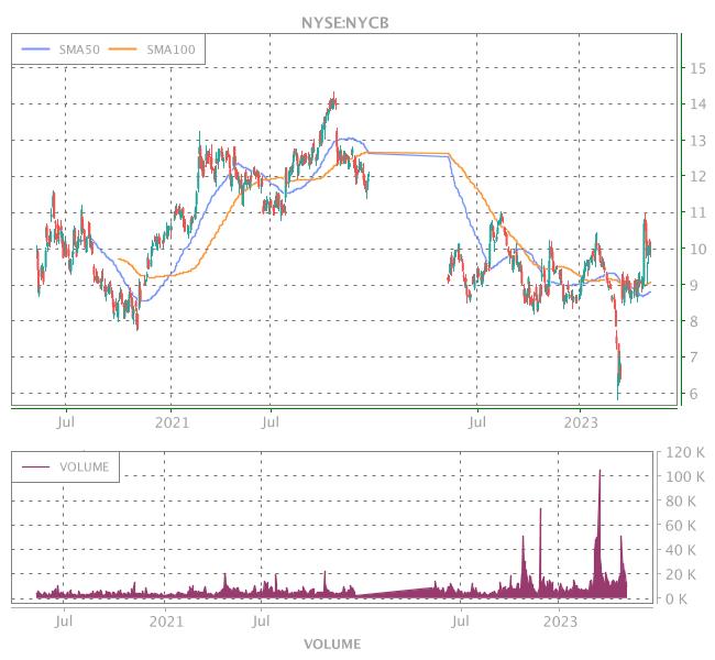 3 Years OHLC Graph (NYSE:NYCB)