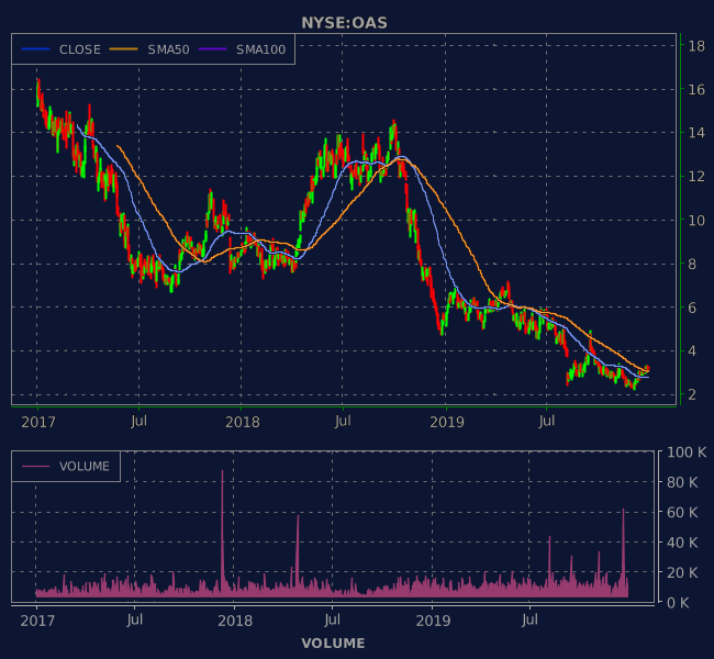 3 Years OHLC Graph (NYSE:OAS)