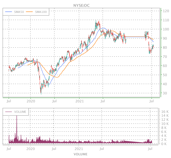 3 Years OHLC Graph (NYSE:OC)