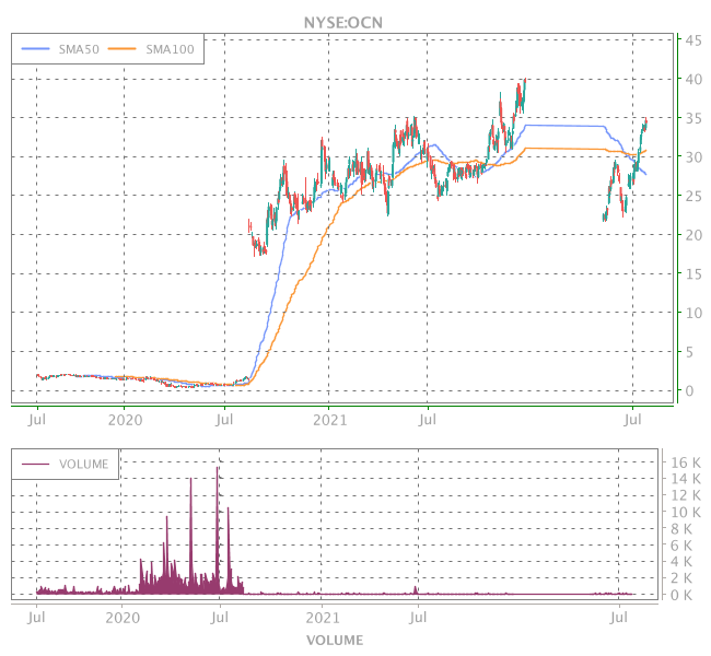 3 Years OHLC Graph (NYSE:OCN)