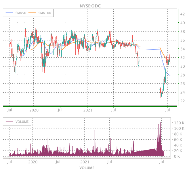 3 Years OHLC Graph (NYSE:ODC)