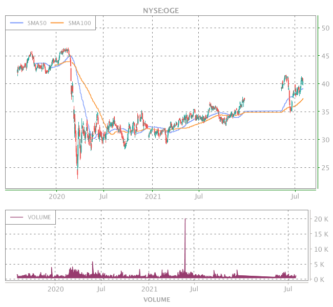 3 Years OHLC Graph (NYSE:OGE)