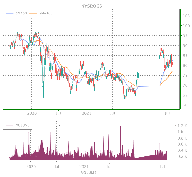 3 Years OHLC Graph (NYSE:OGS)