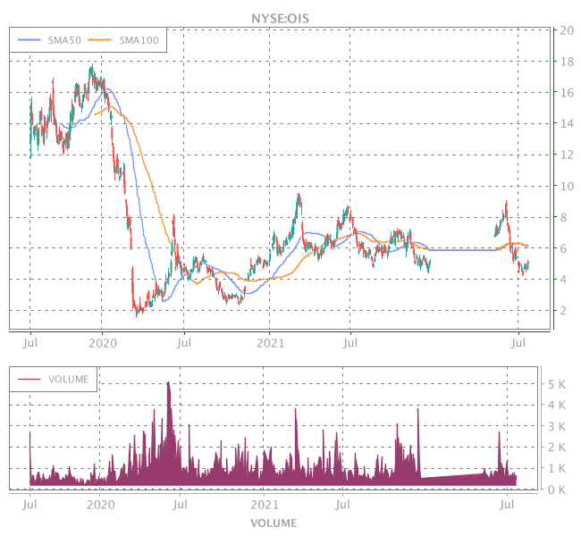 3 Years OHLC Graph (NYSE:OIS)