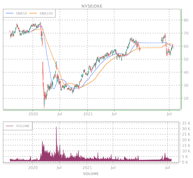 3 Years OHLC Graph (NYSE:OKE)