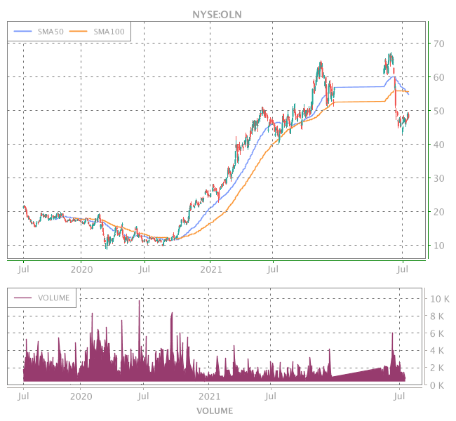 3 Years OHLC Graph (NYSE:OLN)