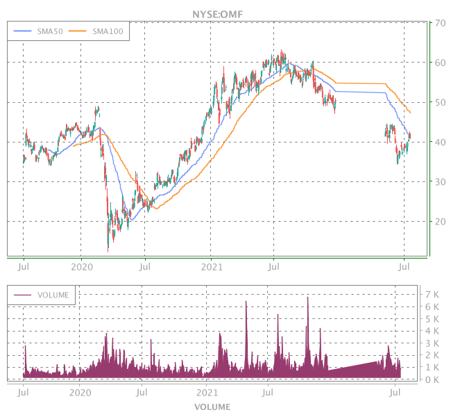 3 Years OHLC Graph (NYSE:OMF)