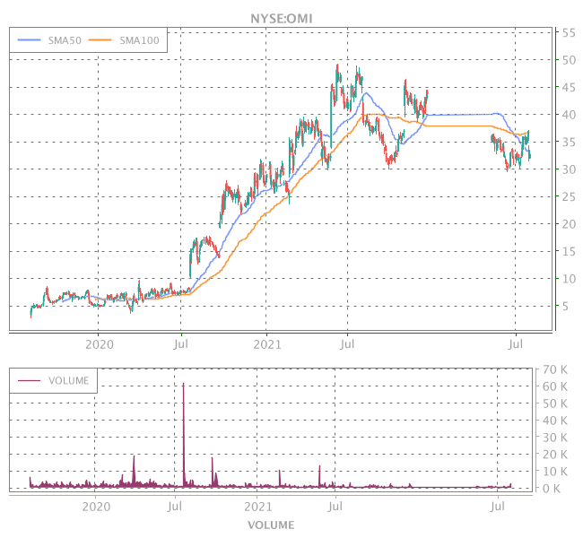 3 Years OHLC Graph (NYSE:OMI)