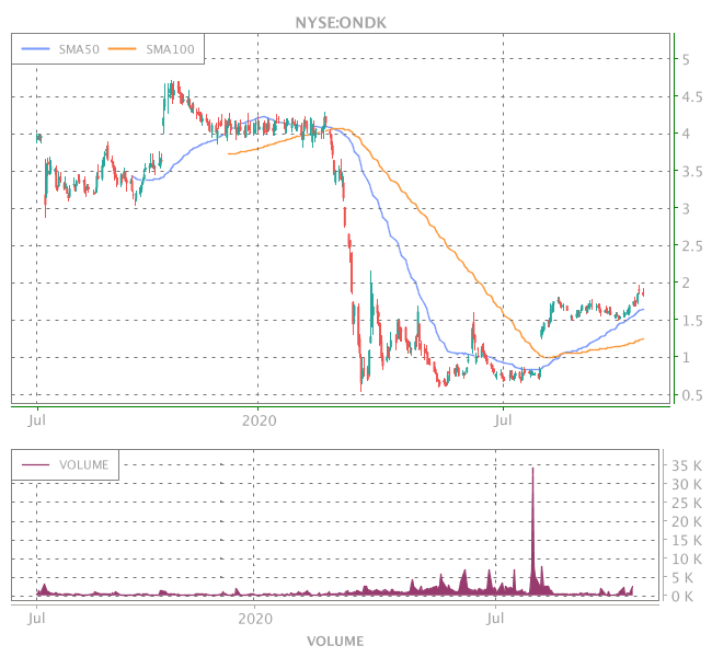 3 Years OHLC Graph (NYSE:ONDK)