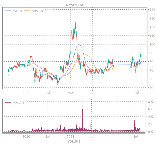 3 Years OHLC Graph (NYSE:ORA)