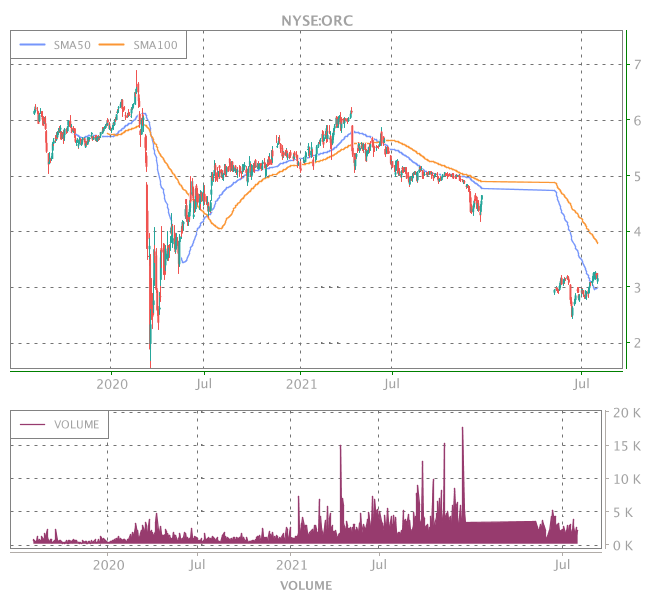 3 Years OHLC Graph (NYSE:ORC)