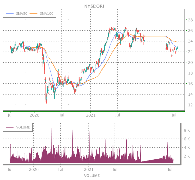3 Years OHLC Graph (NYSE:ORI)