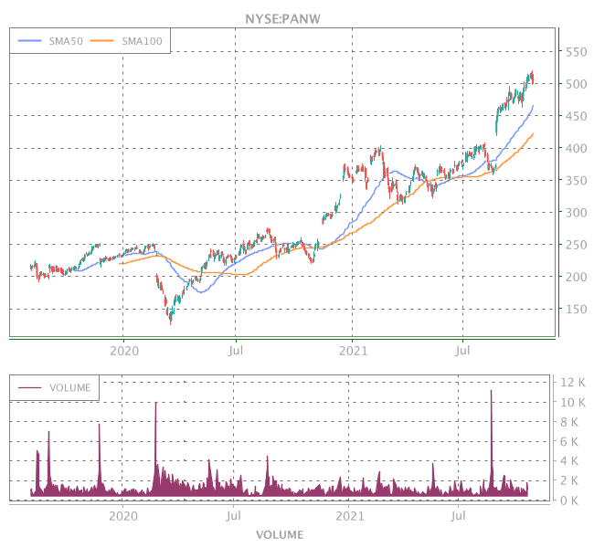 3 Years OHLC Graph (NYSE:PANW)