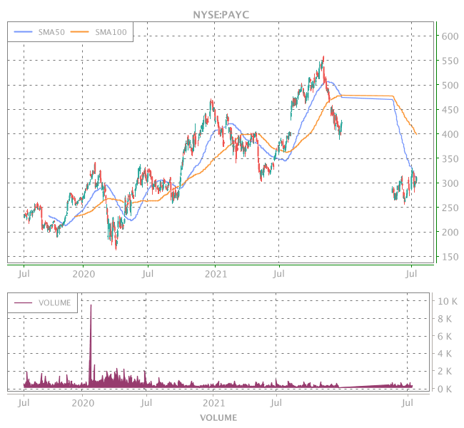 3 Years OHLC Graph (NYSE:PAYC)