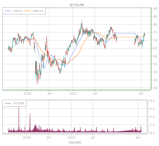 3 Years OHLC Graph (NYSE:PB)