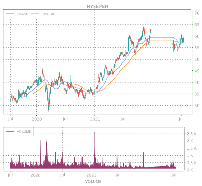 3 Years OHLC Graph (NYSE:PBH)