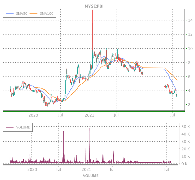 3 Years OHLC Graph (NYSE:PBI)