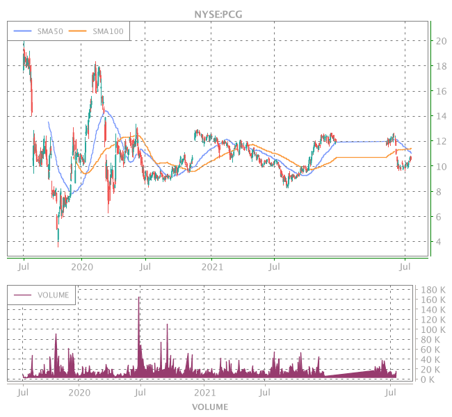 3 Years OHLC Graph (NYSE:PCG)