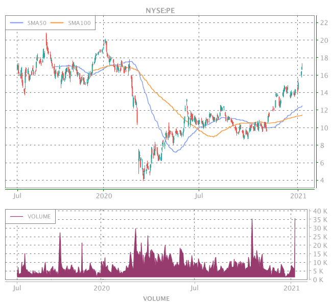 3 Years OHLC Graph (NYSE:PE)