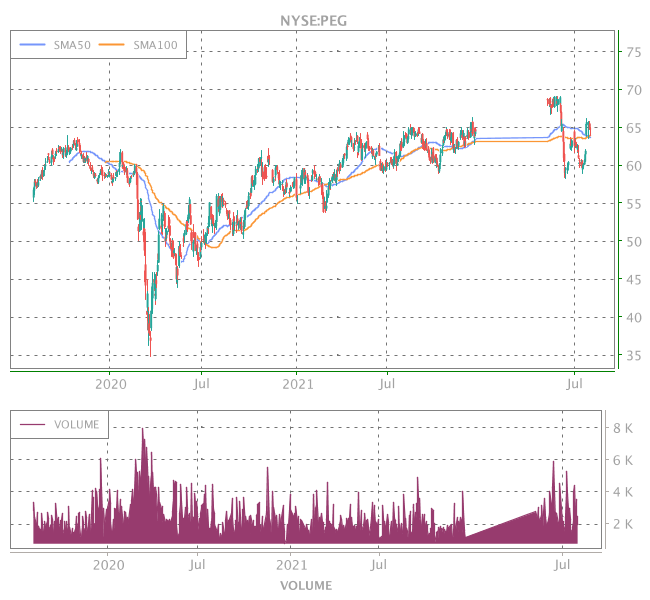 3 Years OHLC Graph (NYSE:PEG)