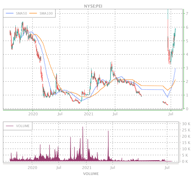 3 Years OHLC Graph (NYSE:PEI)