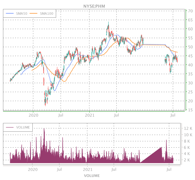 3 Years OHLC Graph (NYSE:PHM)