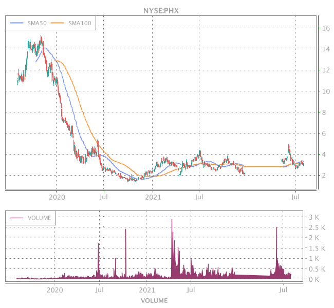 3 Years OHLC Graph (NYSE:PHX)