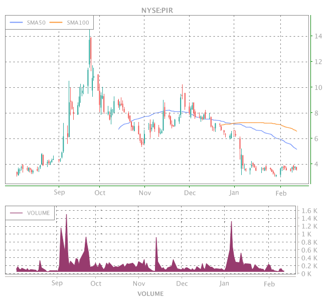 3 Years OHLC Graph (NYSE:PIR)