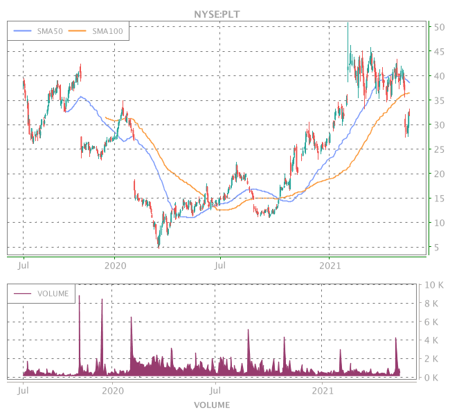 3 Years OHLC Graph (NYSE:PLT)
